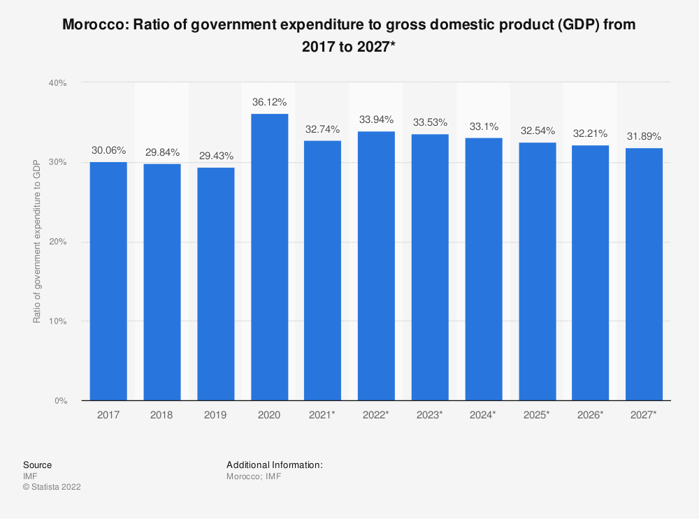 Statistic: Morocco: Ratio of government expenditure to gross domestic product (GDP) from 2014 to 2024* | Statista