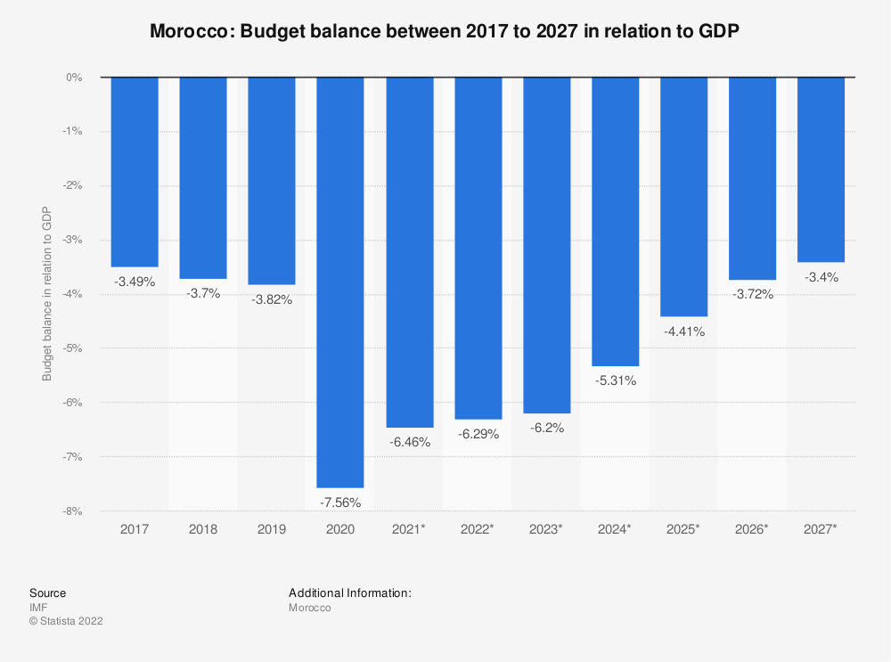 Statistic: Morocco: Budget balance between 2009 to 2021 in relation to GDP | Statista