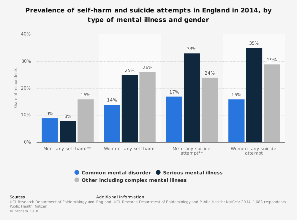 Statistic: Prevalence of self-harm and suicide attempts in England in 2014, by type of mental illness and gender | Statista