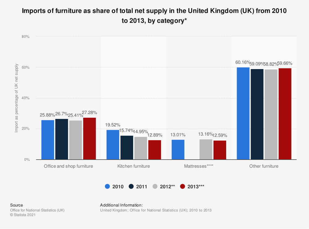 Statistic: Imports of furniture as share of total net supply in the United Kingdom (UK) from 2010 to 2013, by category* | Statista