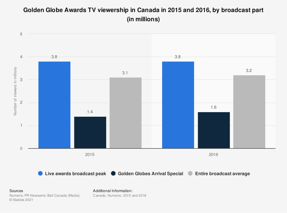 Statistic: Golden Globe Awards TV viewership in Canada in 2015 and 2016, by broadcast part (in millions) | Statista