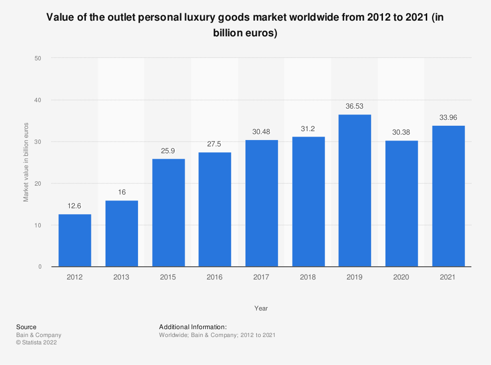 Statistic: Value of the outlet personal luxury goods market worldwide from 2012 to 2020 (in billion euros) | Statista