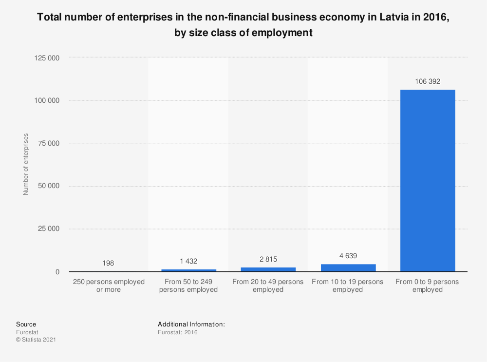 Statistic: Total number of enterprises in the non-financial business economy in Latvia in 2016, by size class of employment | Statista