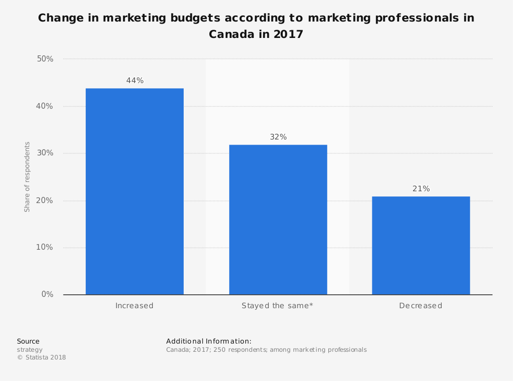 Statistic: Change in marketing budgets according to marketing professionals in Canada in 2017 | Statista