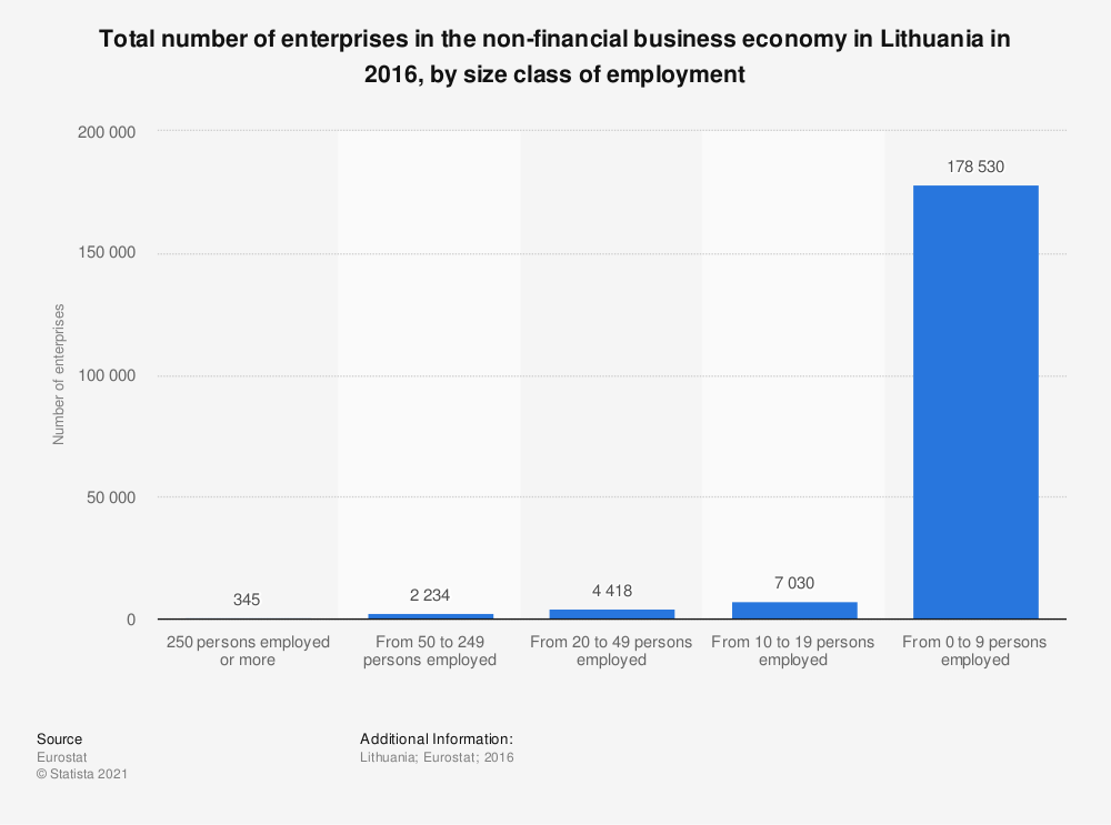 Statistic: Total number of enterprises in the non-financial business economy in Lithuania in 2016, by size class of employment | Statista
