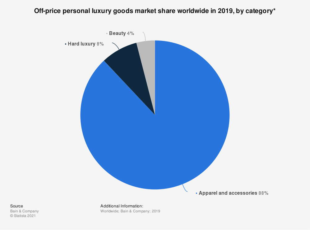 Statistic: Off-price personal luxury goods market share worldwide in 2019, by category* | Statista