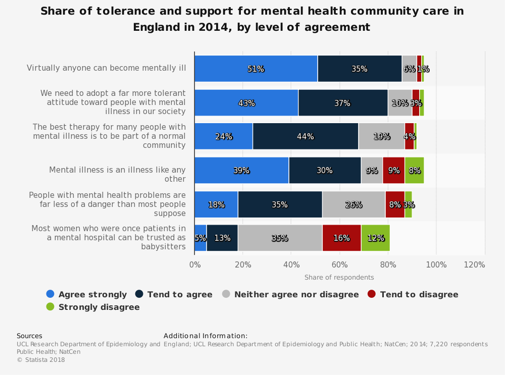 Statistic: Share of tolerance and support for mental health community care in England in 2014, by level of agreement | Statista
