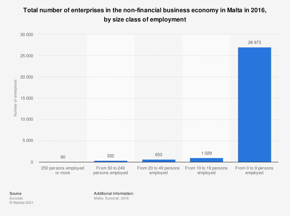 Statistic: Total number of enterprises in the non-financial business economy in Malta in 2016, by size class of employment | Statista