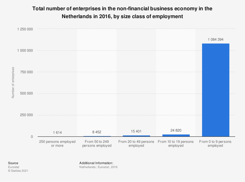Statistic: Total number of enterprises in the non-financial business economy in the Netherlands in 2016, by size class of employment | Statista