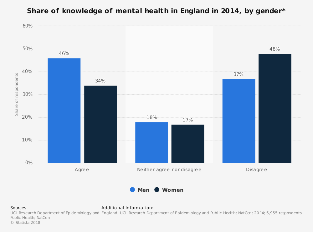 Statistic: Share of knowledge of mental health in England in 2014, by gender* | Statista