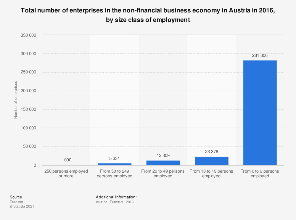 Statistic: Total number of enterprises in the non-financial business economy in Austria in 2016, by size class of employment | Statista
