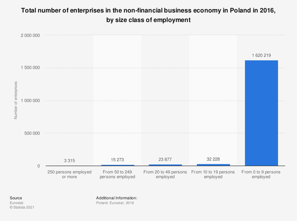 Statistic: Total number of enterprises in the non-financial business economy in Poland in 2016, by size class of employment | Statista
