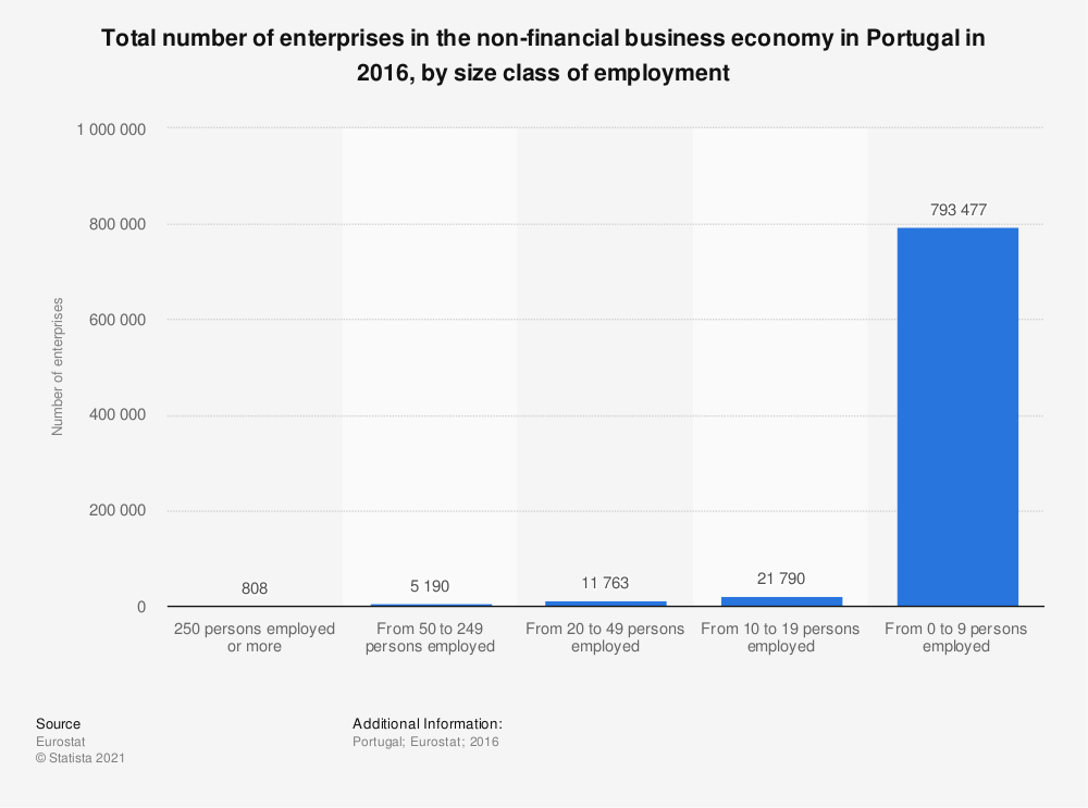 Statistic: Total number of enterprises in the non-financial business economy in Portugal in 2016, by size class of employment | Statista