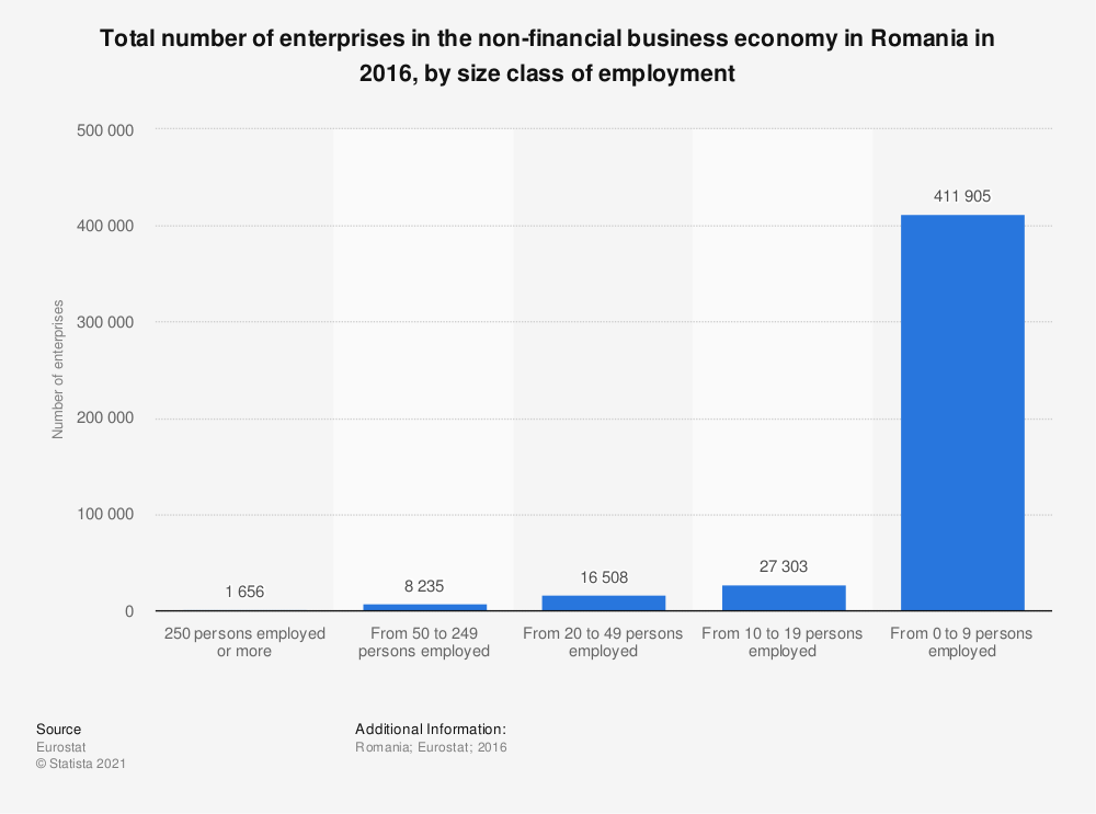 Statistic: Total number of enterprises in the non-financial business economy in Romania in 2016, by size class of employment | Statista
