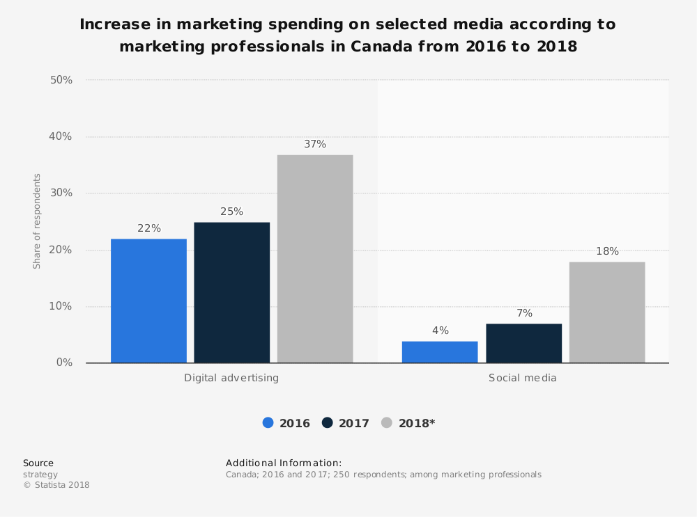 Statistic: Increase in marketing spending on selected media according to marketing professionals in Canada from 2016 to 2018   Statista
