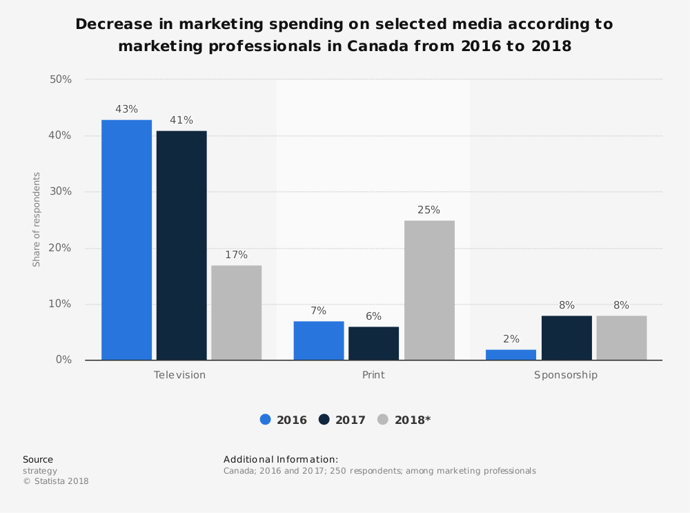 Statistic: Decrease in marketing spending on selected media according to marketing professionals in Canada from 2016 to 2018 | Statista