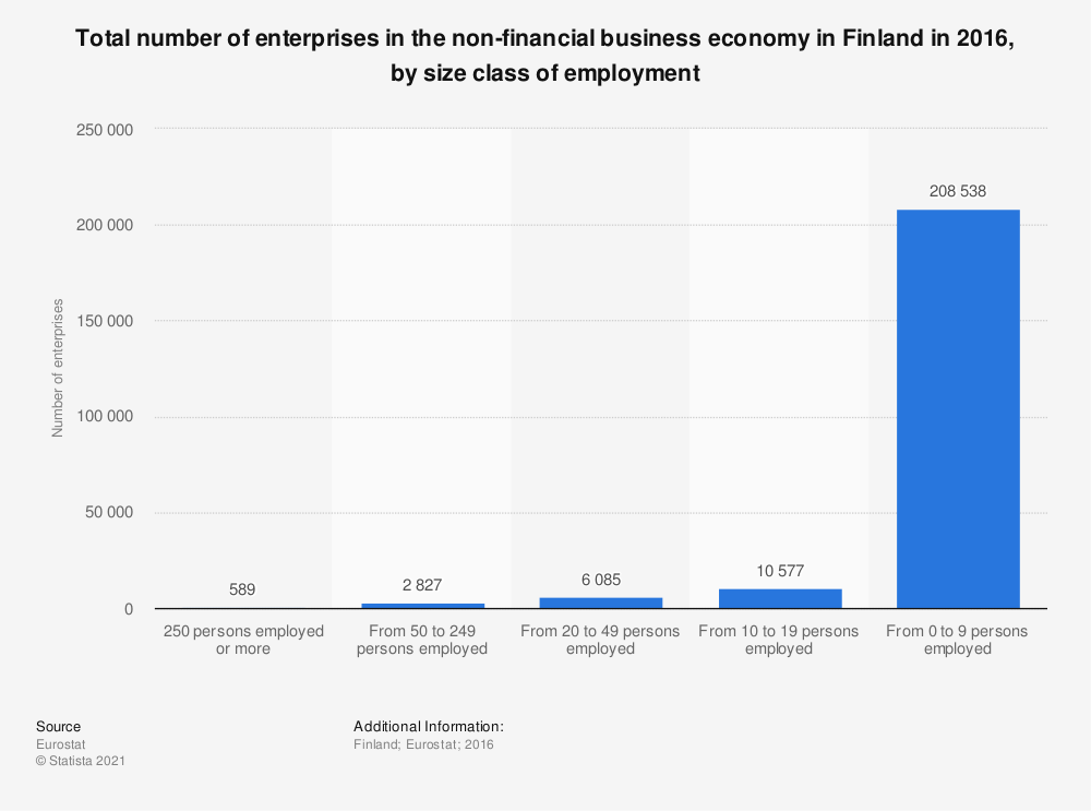 Statistic: Total number of enterprises in the non-financial business economy in Finland in 2016, by size class of employment | Statista