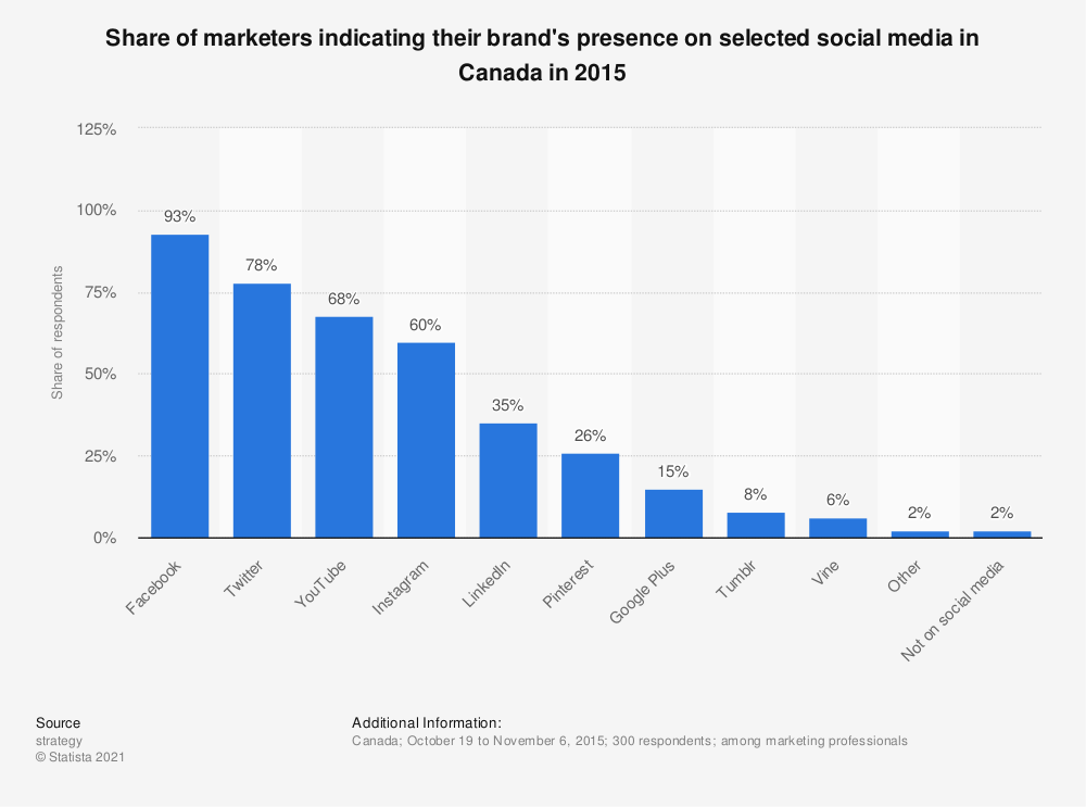 Statistic: Share of marketers indicating their brand's presence on selected social media in Canada in 2015 | Statista