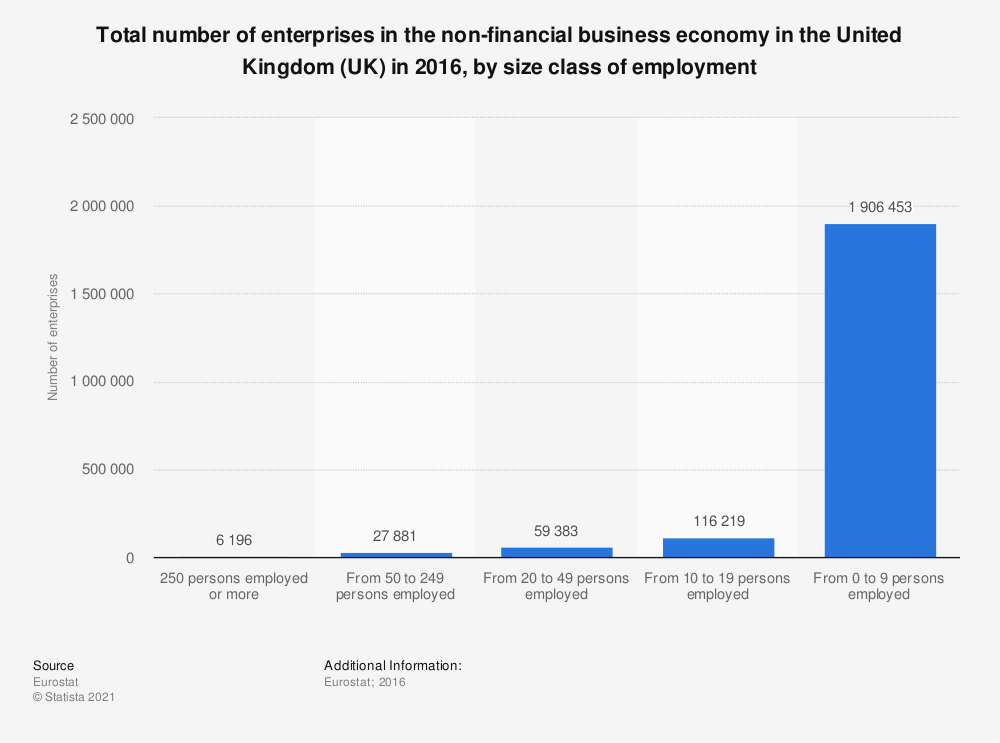 Statistic: Total number of enterprises in the non-financial business economy in the United Kingdom (UK) in 2016, by size class of employment   Statista