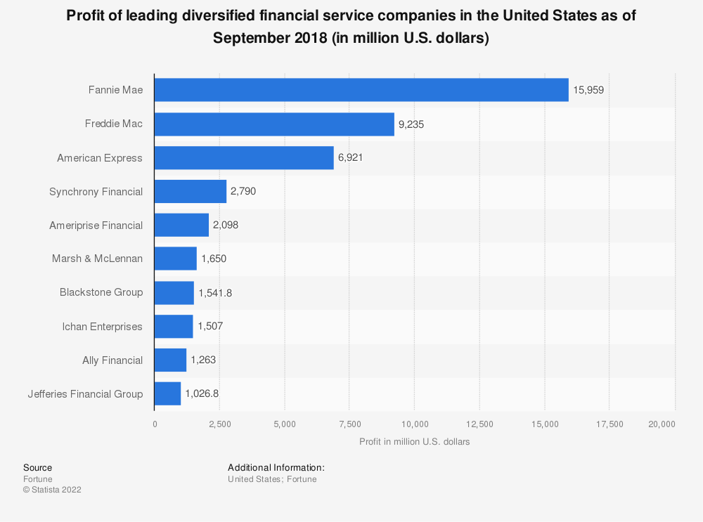 Statistic: Profit of leading diversified financial service companies in the United States as of September 2018 (in million U.S. dollars) | Statista