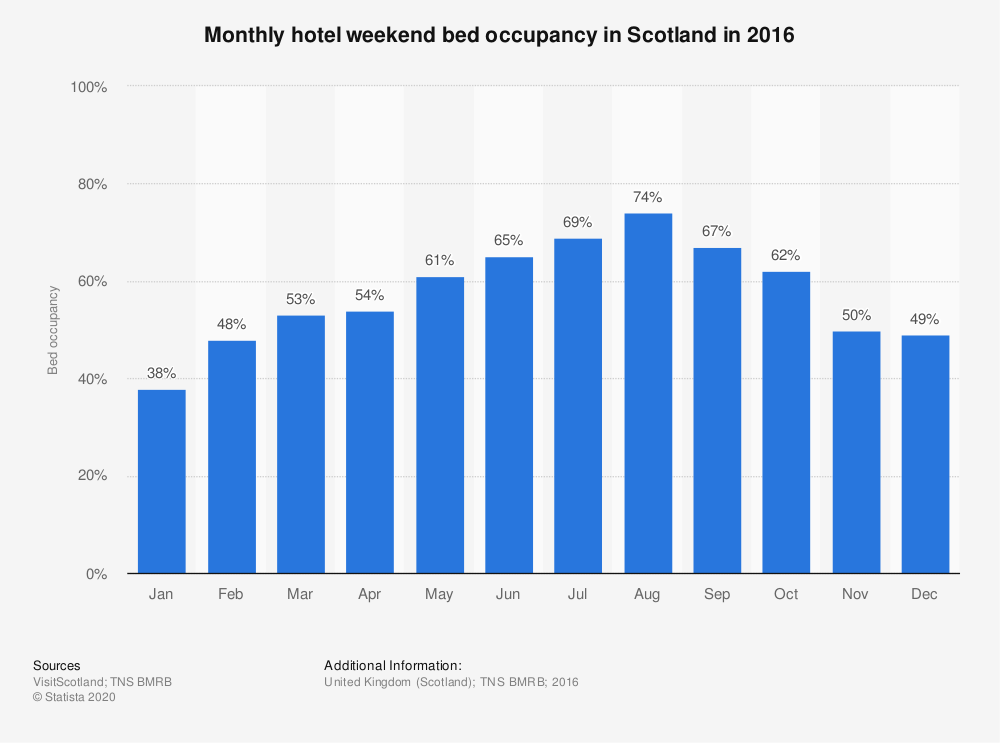 Statistic: Monthly hotel weekend bed occupancy in Scotland in 2016 | Statista