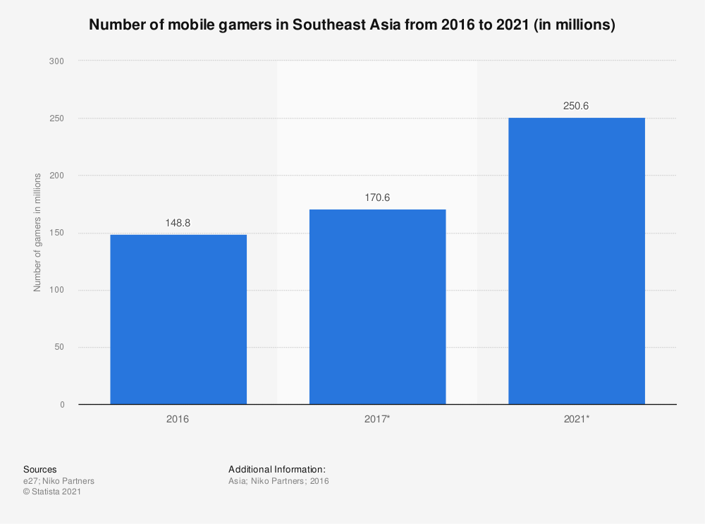 Statistic: Number of mobile gamers in Southeast Asia from 2016 to 2021 (in millions) | Statista