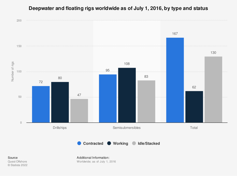 Statistic: Deepwater and floating rigs worldwide as of July 1, 2016, by type and status | Statista