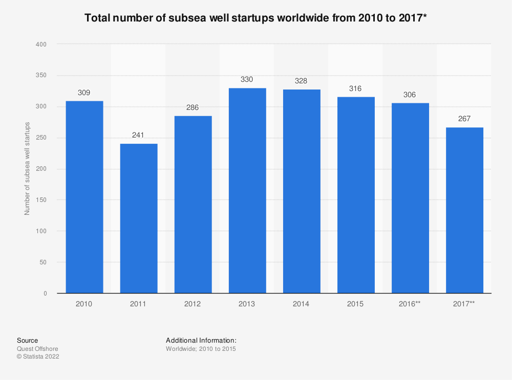Statistic: Total number of subsea well startups worldwide from 2010 to 2017* | Statista