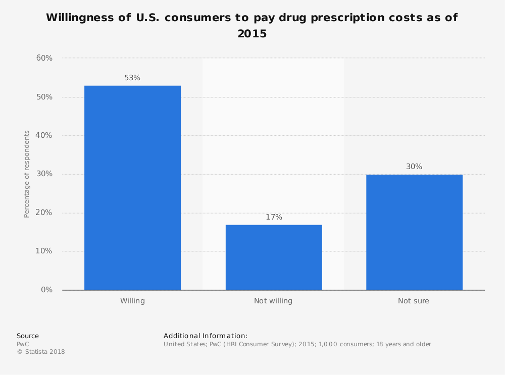 Statistic: Willingness of U.S. consumers to pay drug prescription costs as of 2015 | Statista