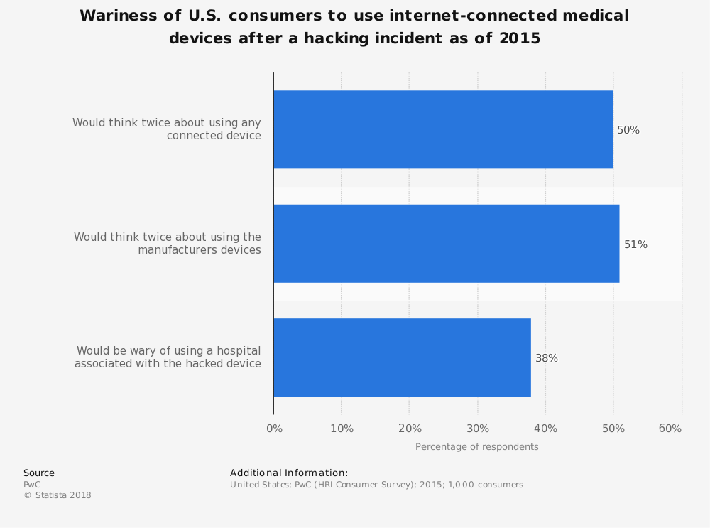 Statistic: Wariness of U.S. consumers to use internet-connected medical devices after a hacking incident as of 2015 | Statista