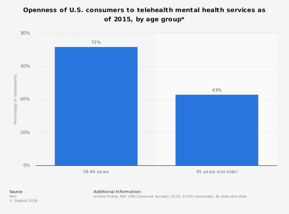 Statistic: Openness of U.S. consumers to telehealth mental health services as of 2015, by age group* | Statista