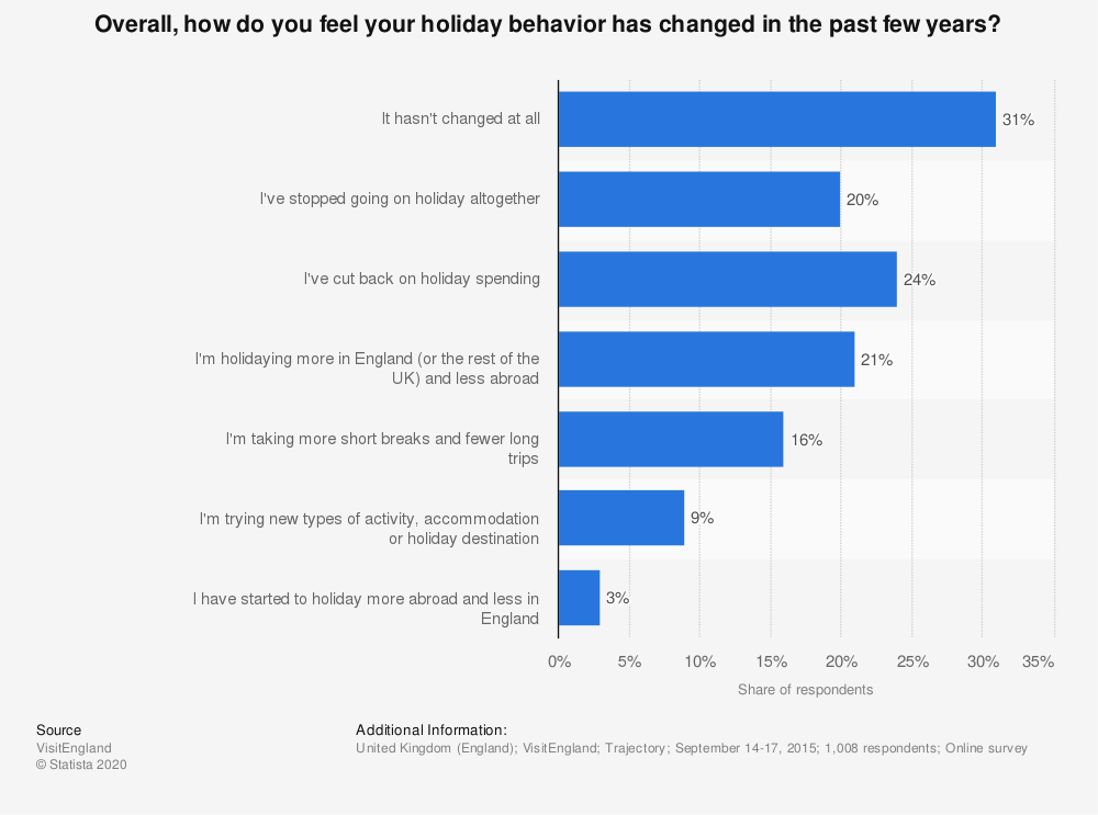 Statistic: Overall, how do you feel your holiday behavior has changed in the past few years? | Statista