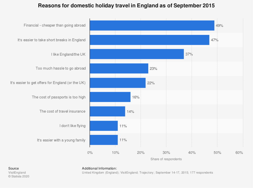 Statistic: Reasons for domestic holiday travel in England as of September 2015 | Statista