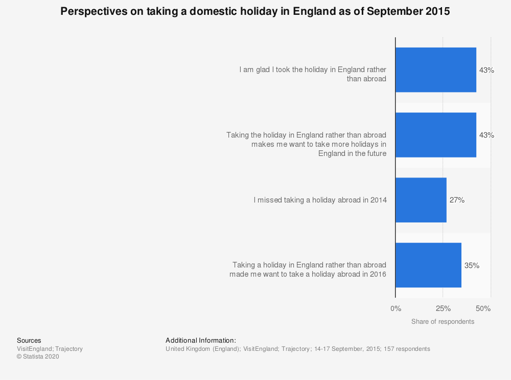 Statistic: Perspectives on taking a domestic holiday in England as of September 2015 | Statista