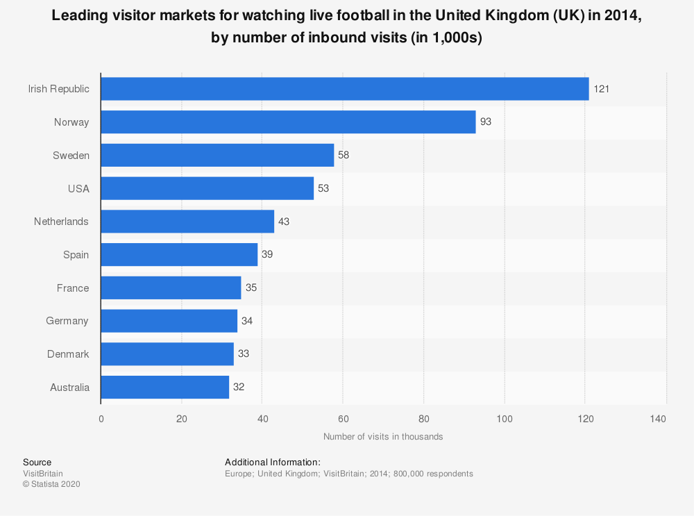 Statistic: Leading visitor markets for watching live football in the United Kingdom (UK) in 2014, by number of inbound visits (in 1,000s) | Statista