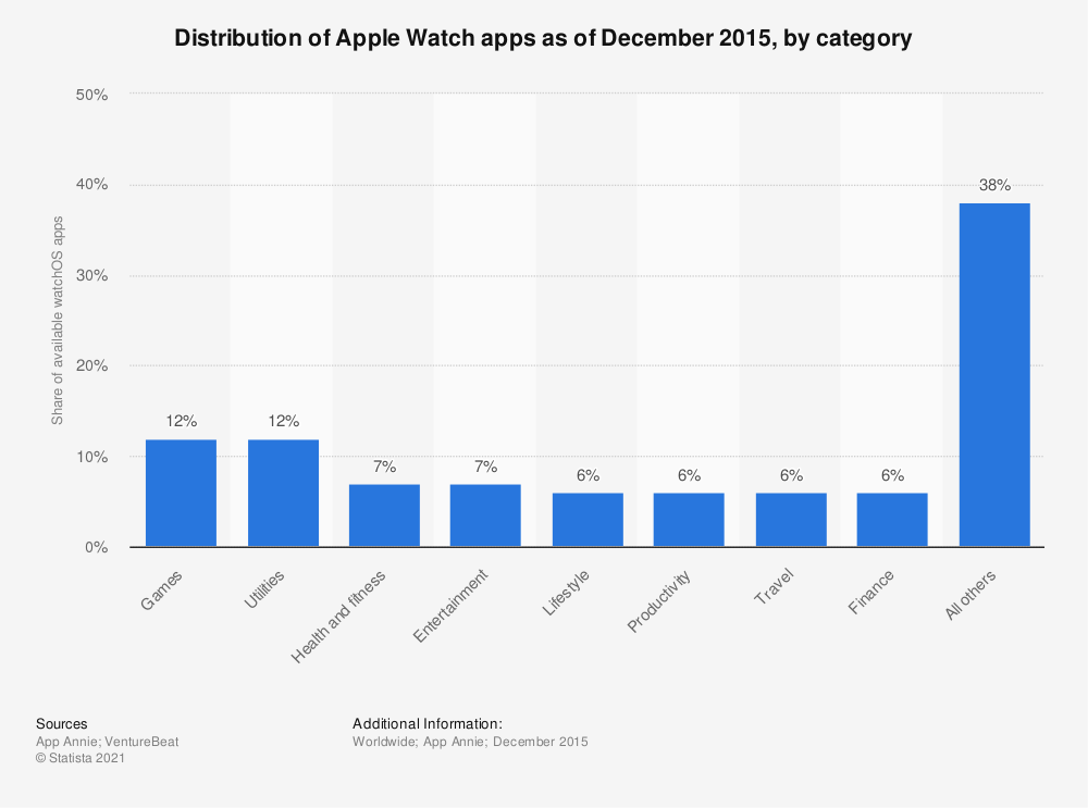 Statistic: Distribution of Apple Watch apps as of December 2015, by category | Statista