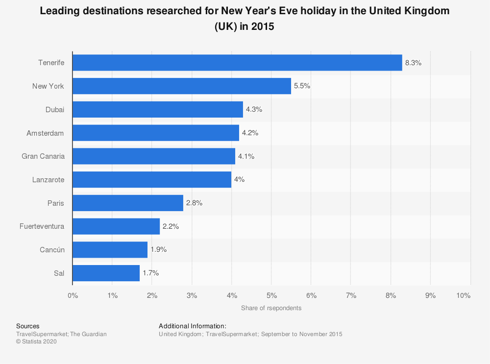 Statistic: Leading destinations researched for New Year's Eve holiday in the United Kingdom (UK)  in 2015 | Statista