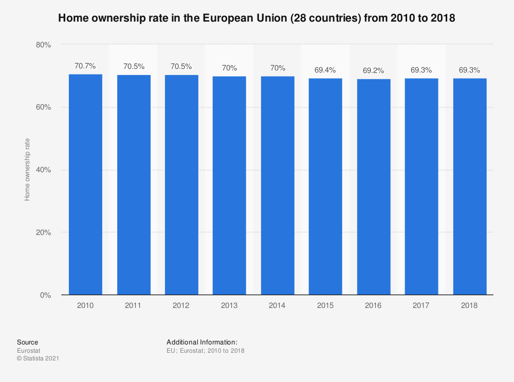 Statistic: Home ownership rate in the European Union (28 countries) from 2010 to 2016 | Statista
