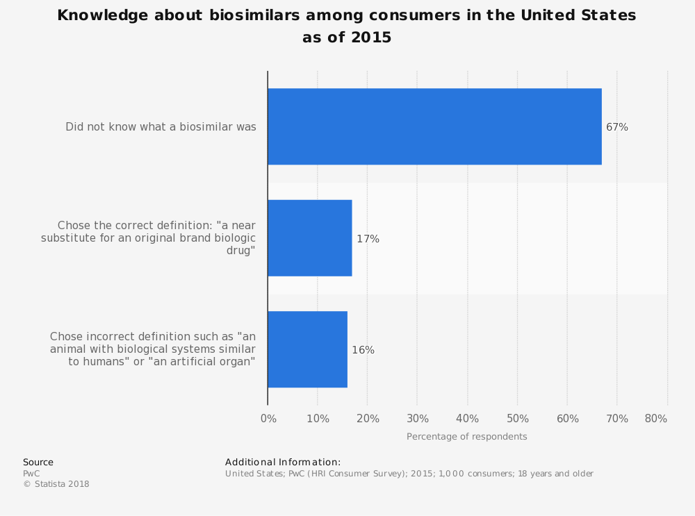 Statistic: Knowledge about biosimilars among consumers in the United States as of 2015 | Statista