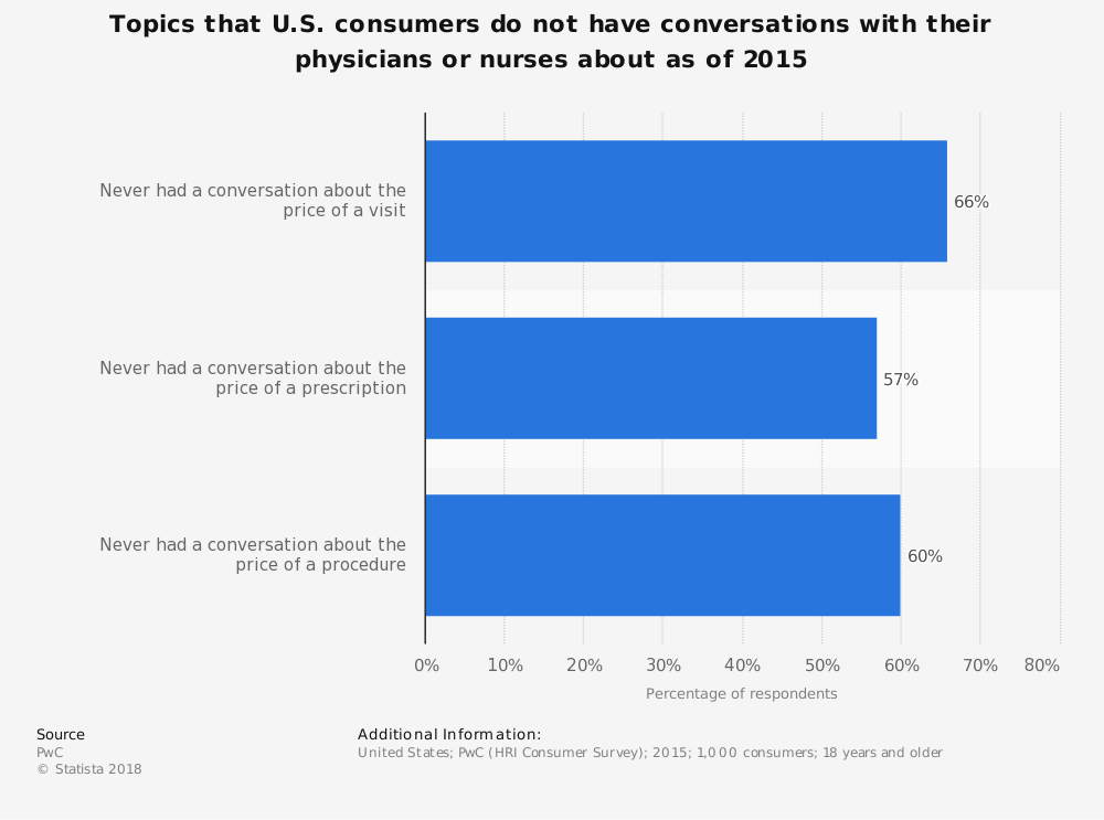 Statistic: Topics that U.S. consumers do not have conversations with their physicians or nurses about as of 2015 | Statista