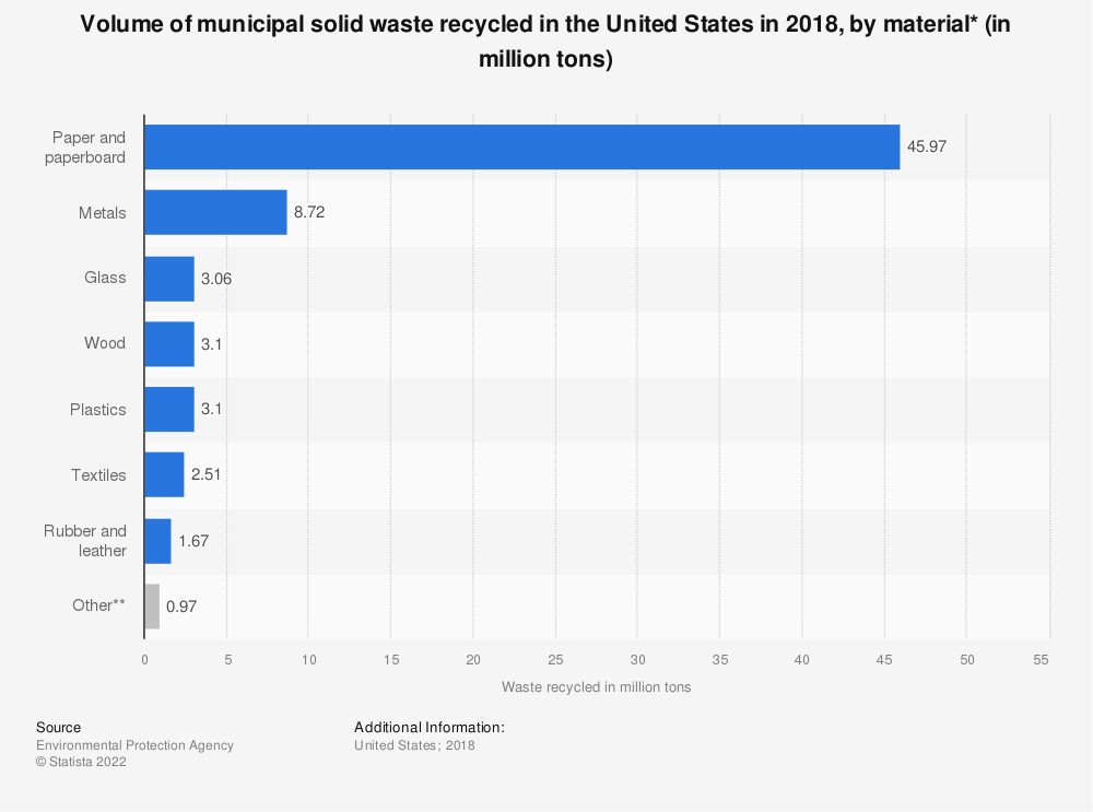 Statistic: Amount of municipal solid waste recovered in the U.S. in 2017, by material (in of million tons) | Statista