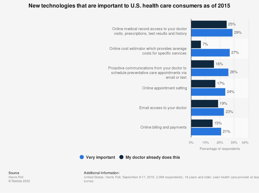 Statistic: New technologies that are important to U.S. health care consumers as of 2015 | Statista