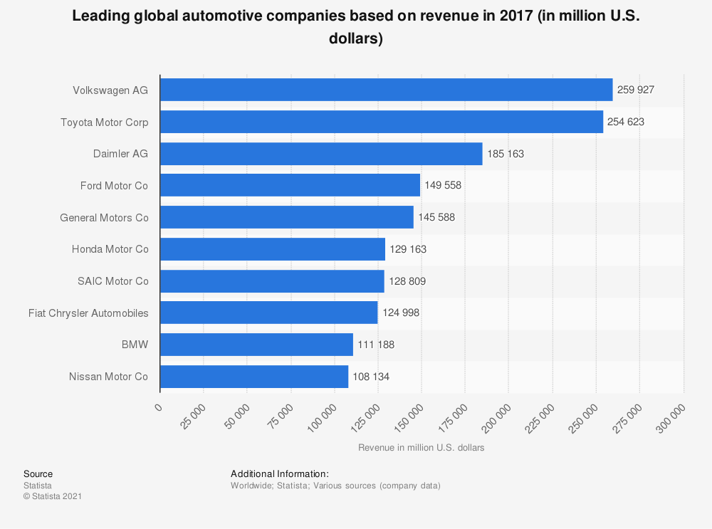 Statistic: Leading global automotive companies based on revenue in 2017 (in million U.S. dollars) | Statista