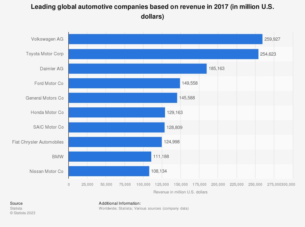 Statistic: Leading global automotive companies based on revenue in 2017 (in million U.S. dollars) | Statista