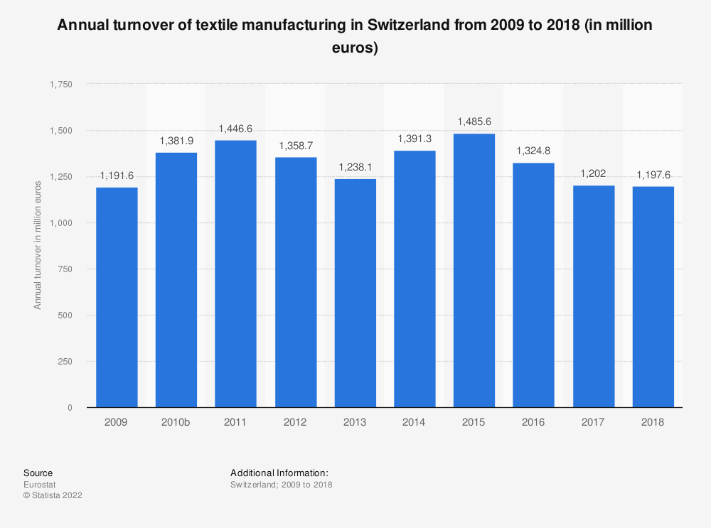 Statistic: Annual turnover of textile manufacturing in Switzerland from 2009 to 2017 (in million euros) | Statista