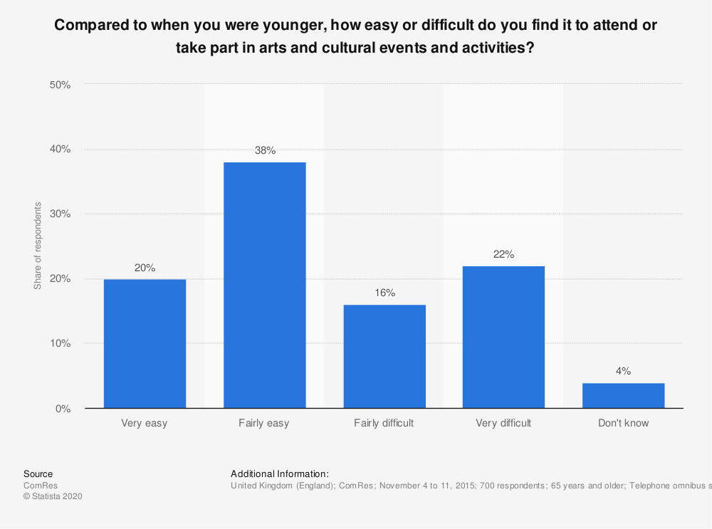 Statistic: Compared to when you were younger, how easy or difficult do you find it to attend or take part in arts and cultural events and activities? | Statista