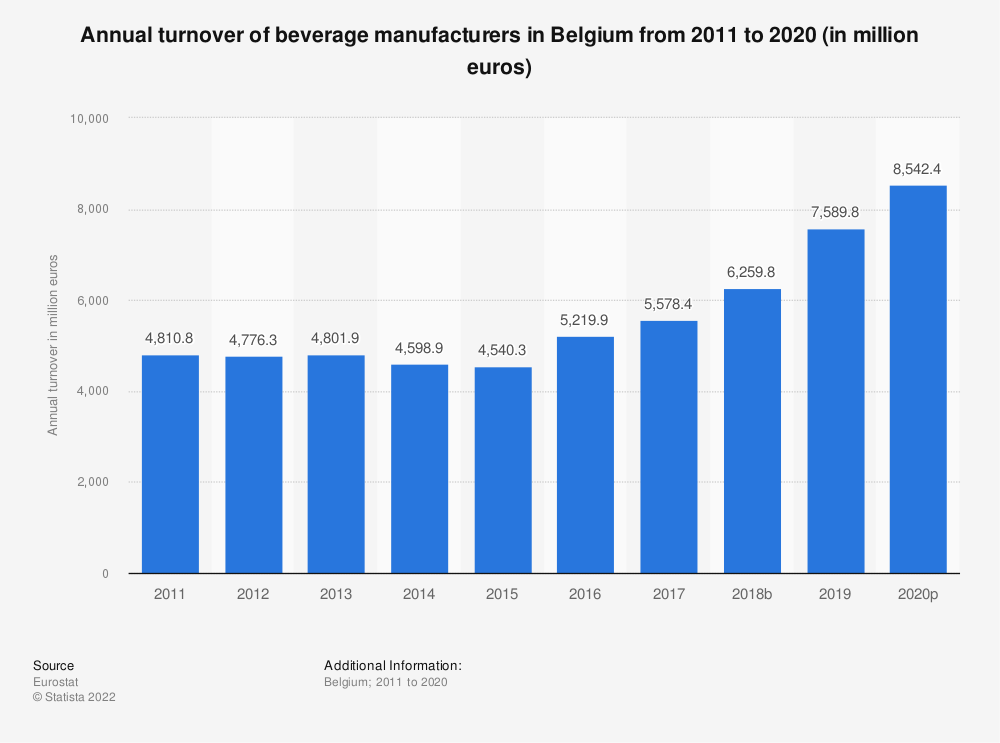 Statistic: Annual turnover of beverage manufacturers in Belgium from 2008 to 2016 (in million euros) | Statista