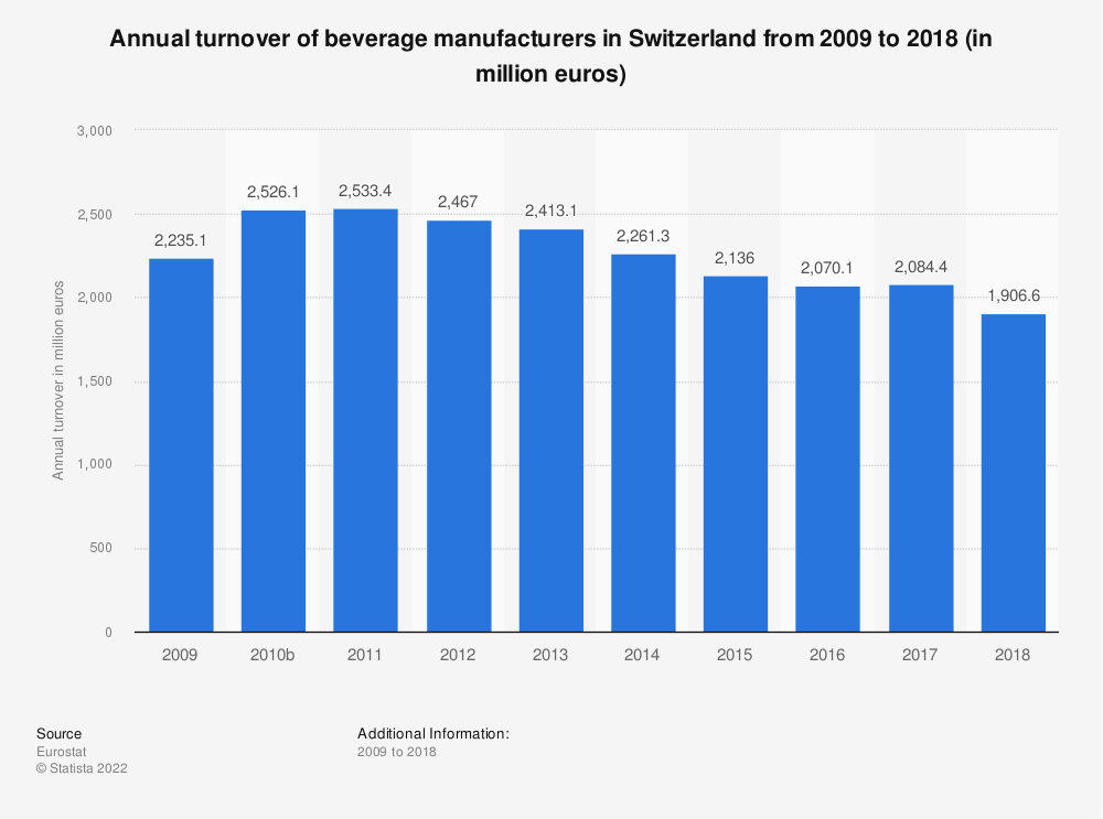 Statistic: Annual turnover of beverage manufacturers in Switzerland from 2009 to 2016 (in million euros)   Statista