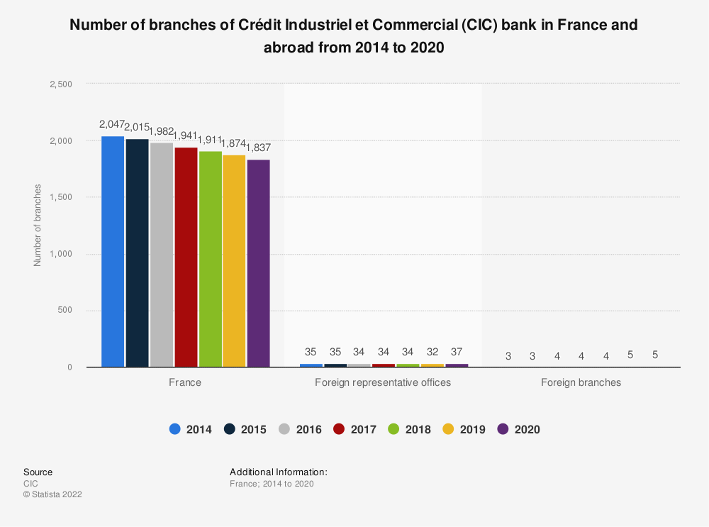 Statistic: Number of branches of Crédit Industriel et Commercial (CIC) bank in France and abroad from 2014 to 2015  | Statista