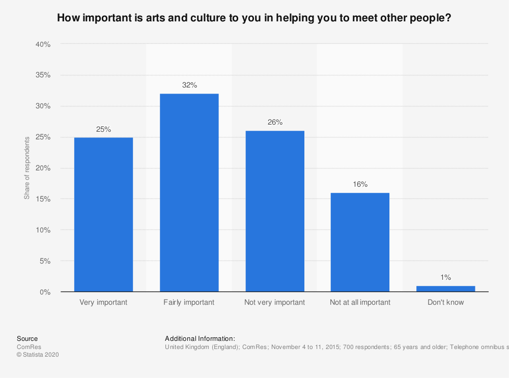Statistic: How important is arts and culture to you in helping you to meet other people? | Statista